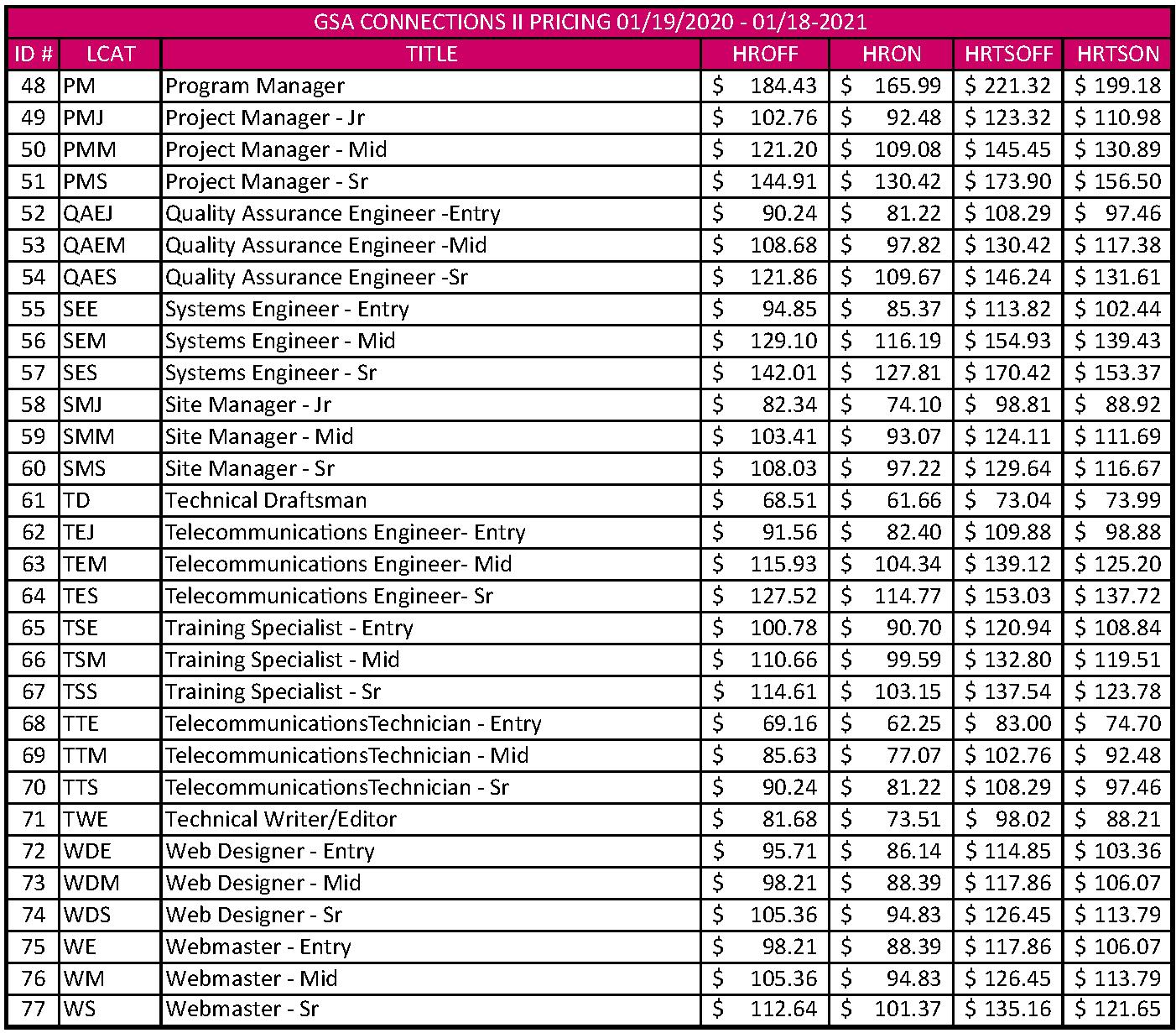 ATS CNX II 2020 - 2021 Labor Rates_Page_2