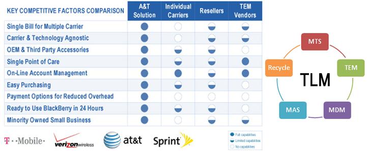 telecom-carriers_v3