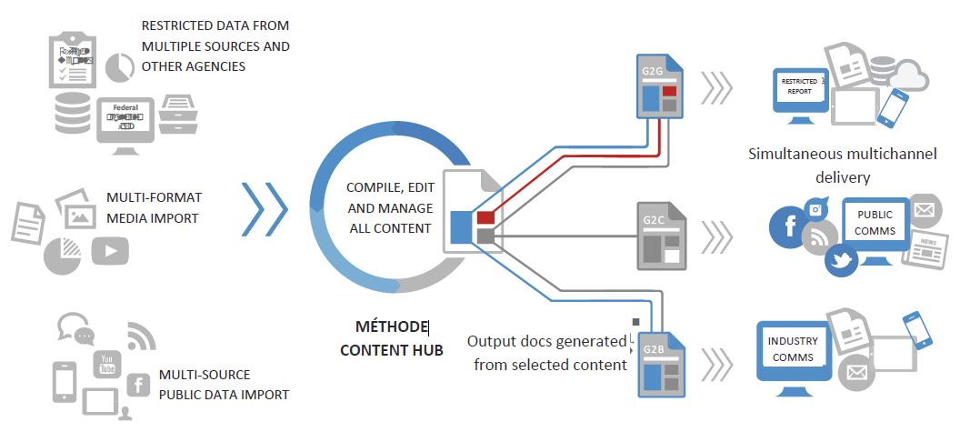 EidosMedia Methode Platform