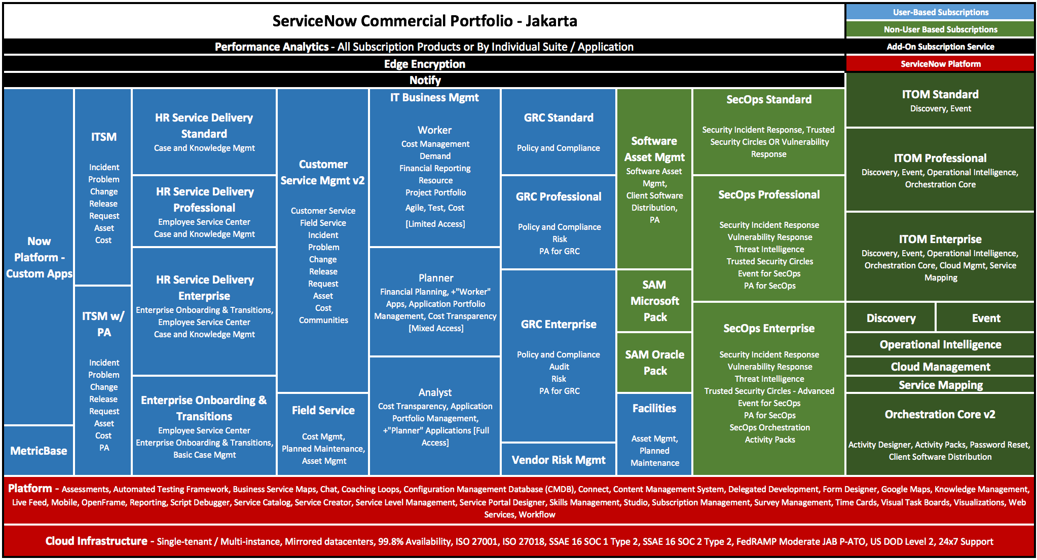 ServiceNow role based functionality